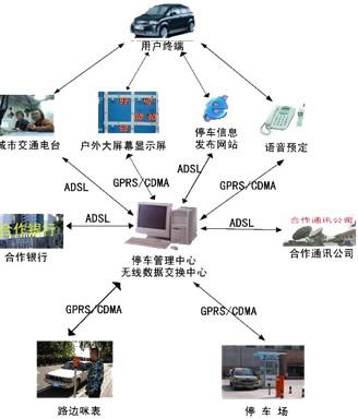 城市数字化停车诱导系统